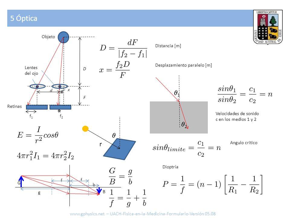 5 Óptica 1 2  r Objeto Distancia [m] Desplazamiento paralelo [m]